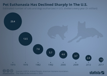 Infographic: Pet Euthanasia Has Declined Sharply In The U.S.  | Statista