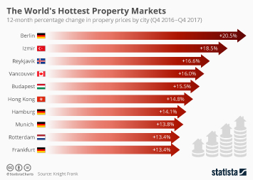 Infographic: The World's Hottest Property Markets  | Statista