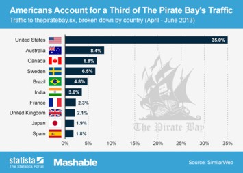 Infographic - Pirate Bay traffic by country
