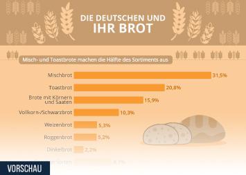 Backwaren Infografik - Die Deutschen und ihr Brot