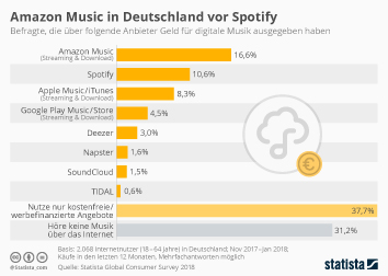 Infografik - Genutzte kostenpflichtige Anbieter von digitaler Musik in Deutschland