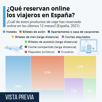 Infografía - Ecommerce de viajes: los productos que más triunfan en España