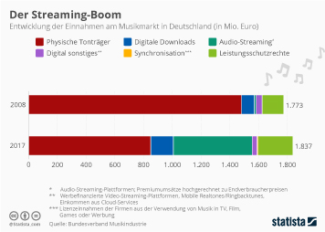 Infografik - Entwicklung der Einnahmen am Musikmarkt in Deutschland