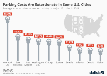 Infographic: Parking Costs Are Extortionate In Some U.S. Cities  | Statista