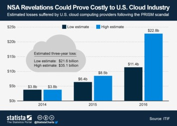 Infographic: NSA Revelations Could Prove Costly to U.S. Cloud Industry | Statista