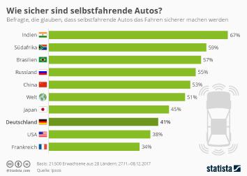 Infografik - Einschätzung zur Sicherheit selbstfahrender Autos