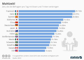 Infografik: Mahlzeit! | Statista