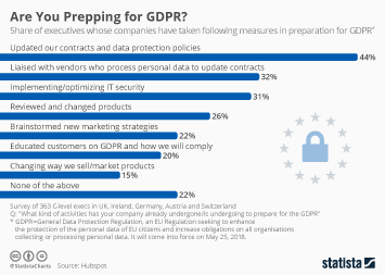 Infographic - Measures in preparation for GDPR