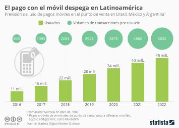 Infografía - El pago con el móvil entra con fuerza en América Latina