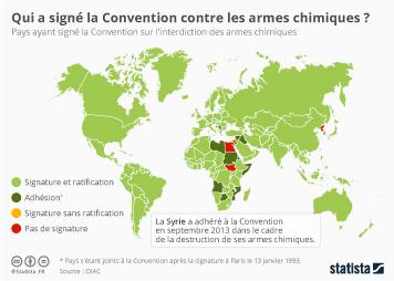 Infographie - Qui a signé la Convention contre les armes chimiques ?