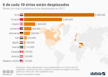 Infografía - Más de seis millones de sirios están desplazados en su propio país