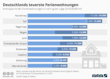 Infografik - Deutschlands teuerste Ferienwohnungen