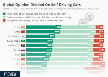 Infographic - Global Opinion Divided On Self-Driving Cars
