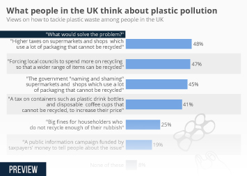 Infographic: What people in the UK think about plastic pollution  | Statista