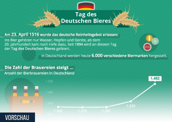 Infografik: Der Tag des Deutschen Bieres | Statista