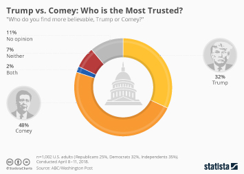 Infographic: Trump vs. Comey: Who is the Most Trusted? | Statista