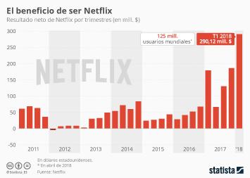 Infografía - Netflix rentabiliza su estrategia de internacionalización
