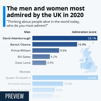 Link to The men and women most admired by the UK in 2020 Infographic