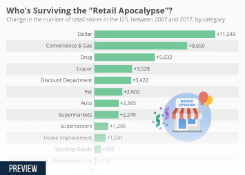 "Infographic: Who's Surviving the ""Retail Apocalypse""? 