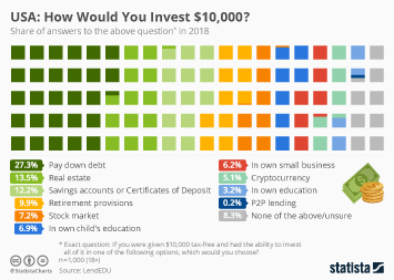 Infographic: USA: How Would You Invest $10,000? | Statista