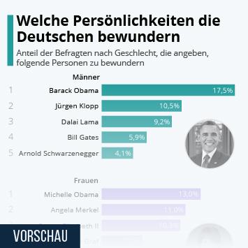 Infografik - Welche Persönlichkeiten die Deutschen bewundern