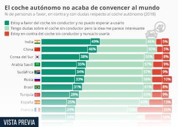 Infografía - La idea de un coche sin conductor todavía no convence a los consumidores