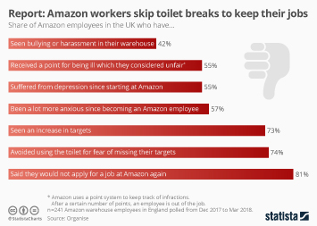 Infographic: Report: Amazon workers skip toilet breaks to keep their jobs  | Statista