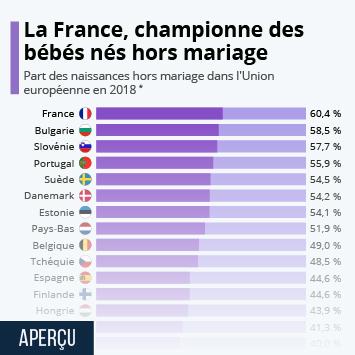Infographie - La France, championne des bébés nés hors mariage