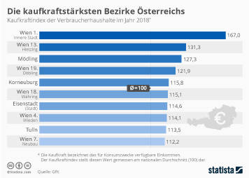 Infografik - Die kaufkraftstärksten Bezirke in Österreich