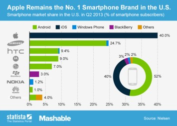 Infographic: Apple Remains the No.1 Smartphone Brand in the U.S.  | Statista