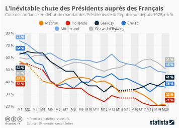 Popularité : Macron profite d'une légère embellie