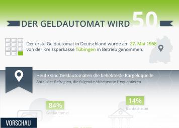 Infografik: Geliebt, gesucht, gesprengt - der Geldautomat wird 50 | Statista