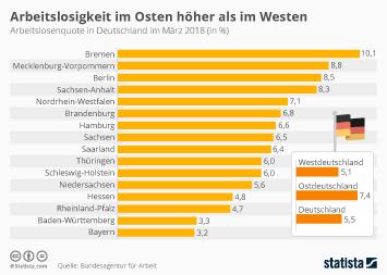 Infografik - Arbeitslosenquote in den Bundesländern