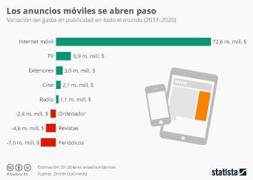 Infografía: Los smartphones, nueva conquista de la publicidad | Statista