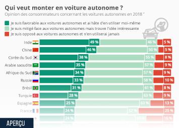 Infographie - Qui veut monter en voiture autonome ?