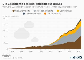 Infografik: Die Geschichte des Kohldendioxidausstoßes   Statista