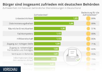 Infografik - Zufriedenheit mit deutschen Behörden