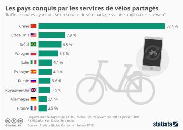 Infographie - Les Français, peu adeptes du vélo partagé ?