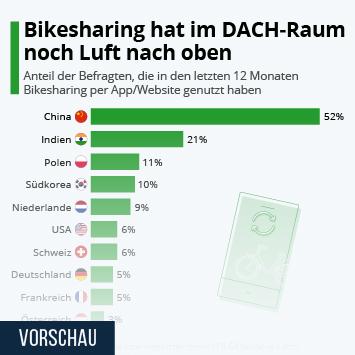 Infografik - Nutzung von bikesharing in ausgewählten Ländern