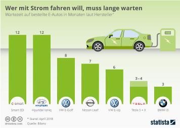 Infografik - Wartezeit auf bestellte E-Autos