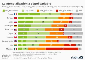 Infographie: La mondialisation à degré variable | Statista