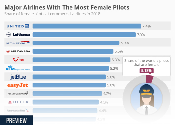 Infographic: Major Airlines With The Most Female Pilots  | Statista