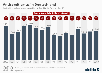 Infografik - polizeilich erfasste antisemitische Delikte in Deutschland