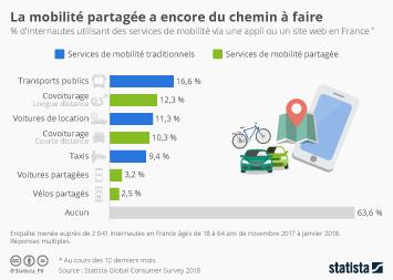 Infographie - La mobilité partagée a encore du chemin à faire