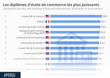 Infographie - Les diplômes d'école de commerce les plus puissants au monde