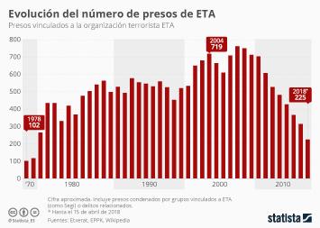 Infografía: ¿Cuántos presos de ETA hay en las cárceles?  | Statista