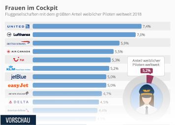 Infografik - Fluggesellschaften mit den meisten Pilotinnen