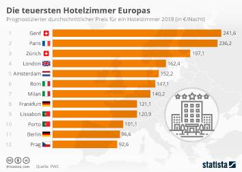 Infografik: Die teuersten Hotelzimmer Europas | Statista