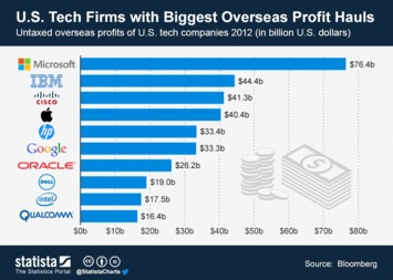 Infographic: Tech Firms with Biggest Overseas Profit Hauls | Statista