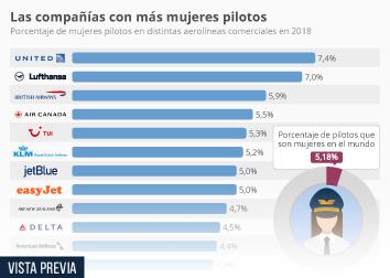 Infografía - Solo el 5% de los pilotos son mujeres